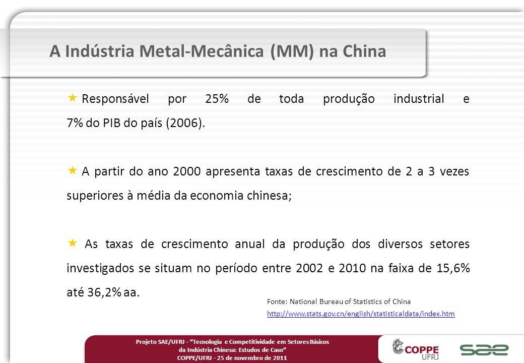 A Indústria Metal-Mecânica (MM) na China