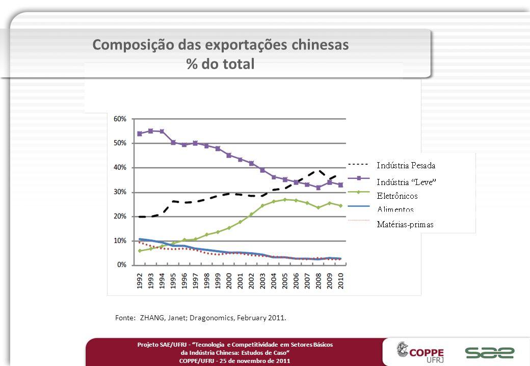 Composição das exportações chinesas % do total