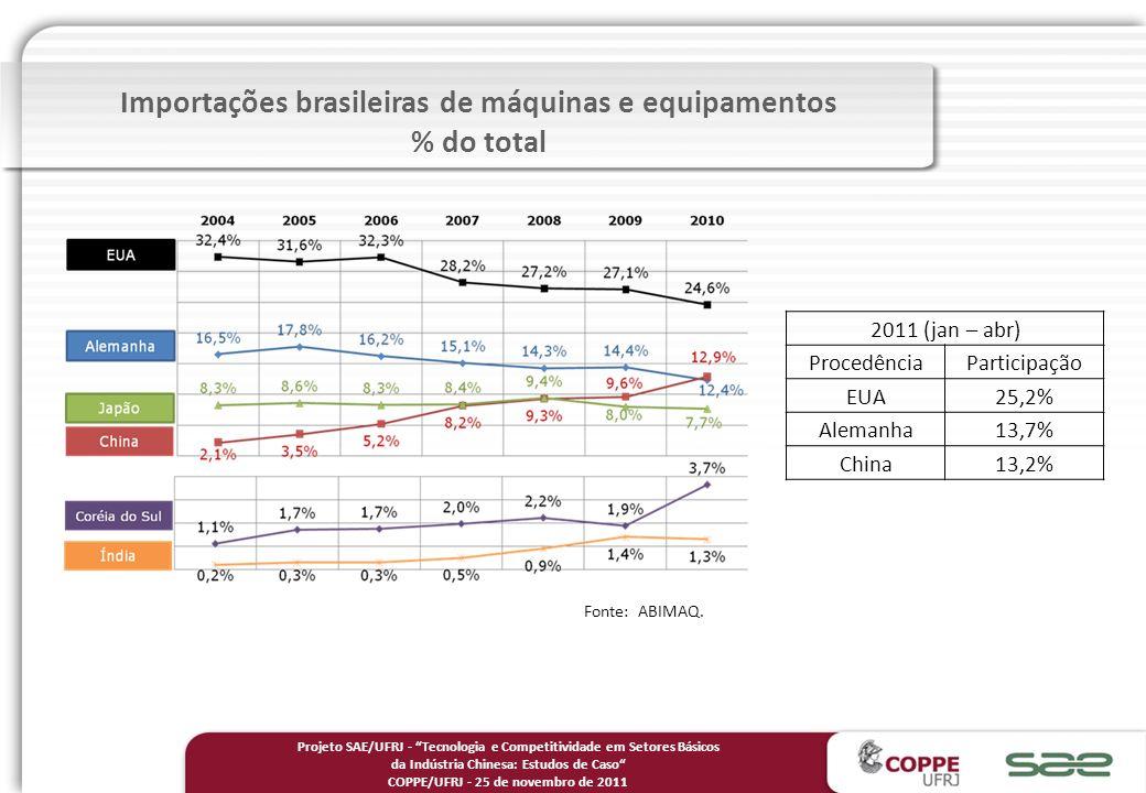 Importações brasileiras de máquinas e equipamentos % do total