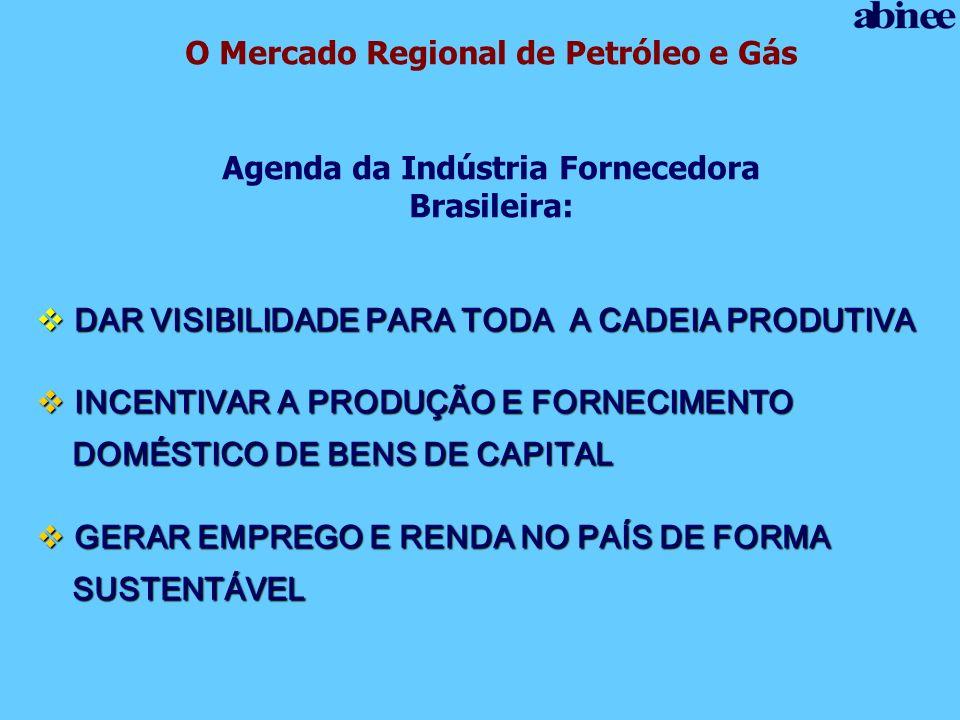 O Mercado Regional de Petróleo e Gás