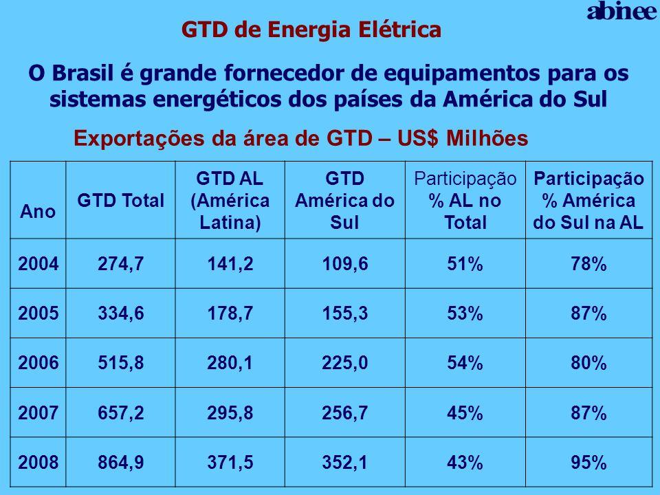 GTD de Energia Elétrica