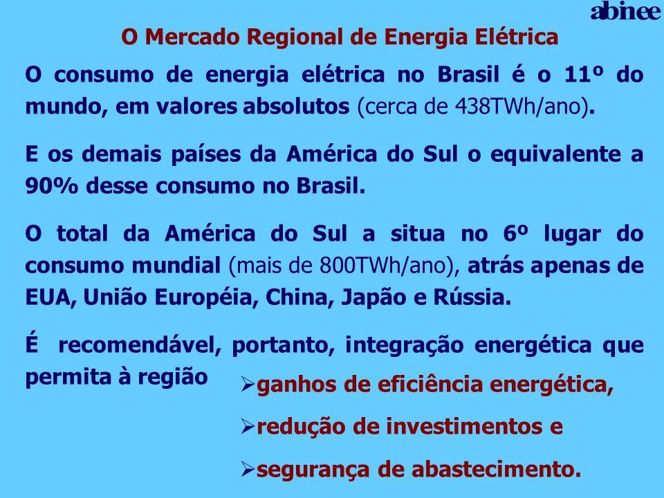 O Mercado Regional de Energia Elétrica