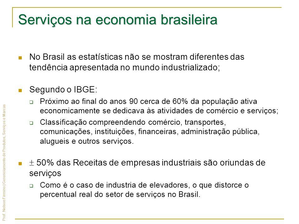 Serviços na economia brasileira