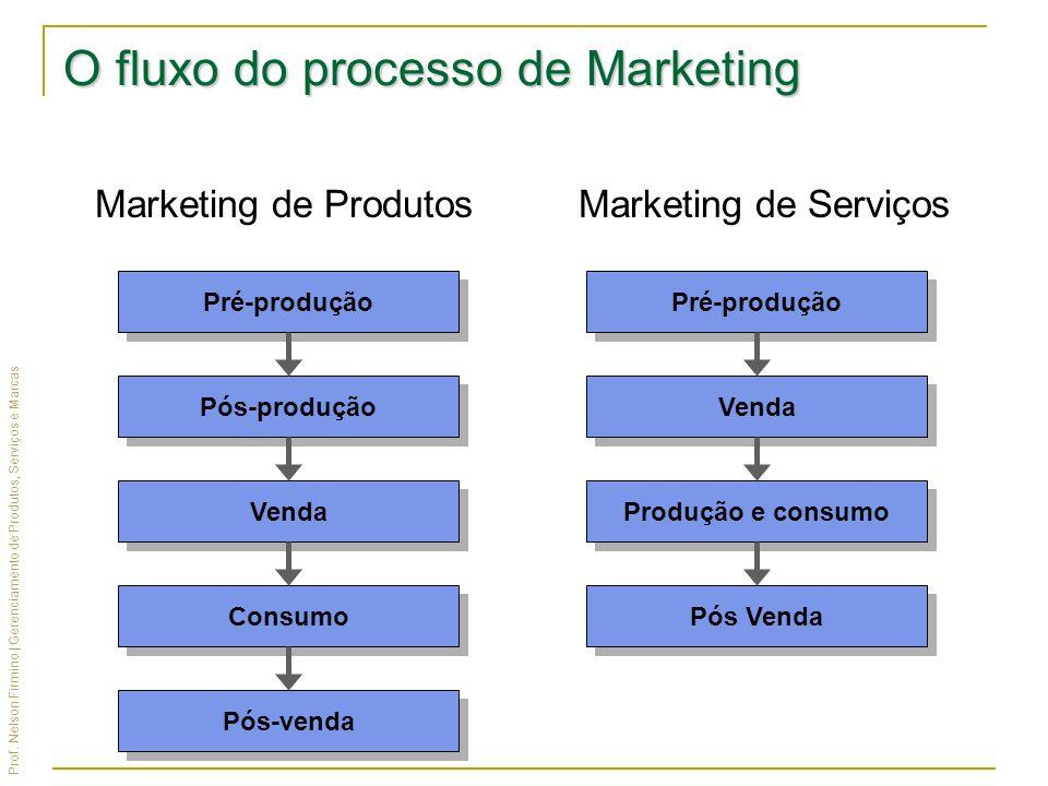 O fluxo do processo de Marketing