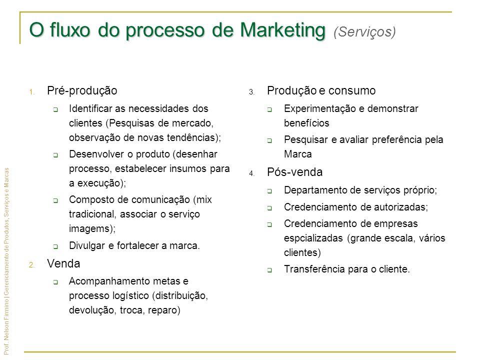 O fluxo do processo de Marketing (Serviços)