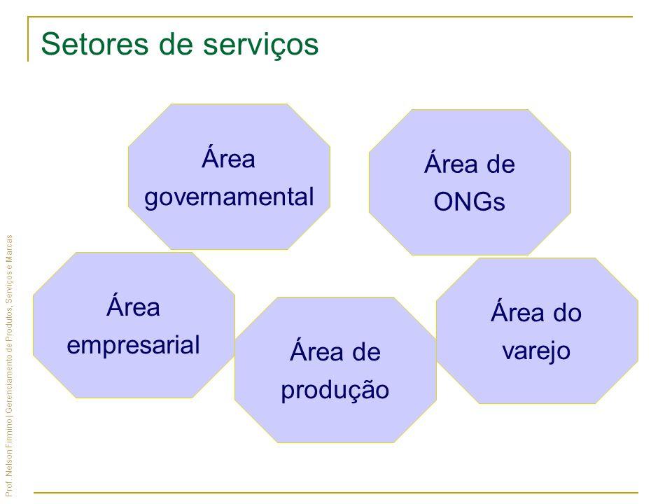 Setores de serviços Área Área de governamental ONGs Área Área do