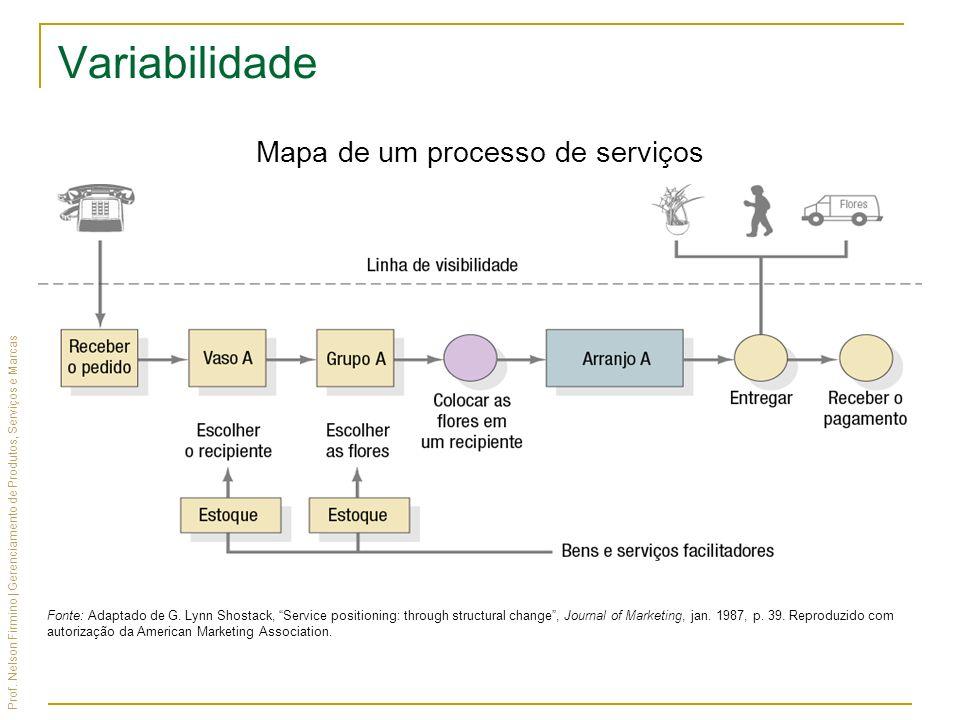 Mapa de um processo de serviços
