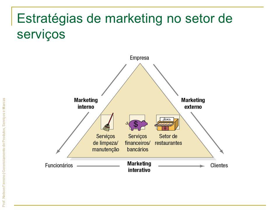 Estratégias de marketing no setor de serviços