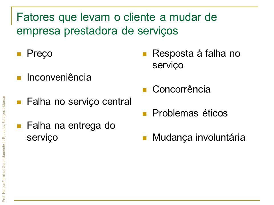 Fatores que levam o cliente a mudar de empresa prestadora de serviços