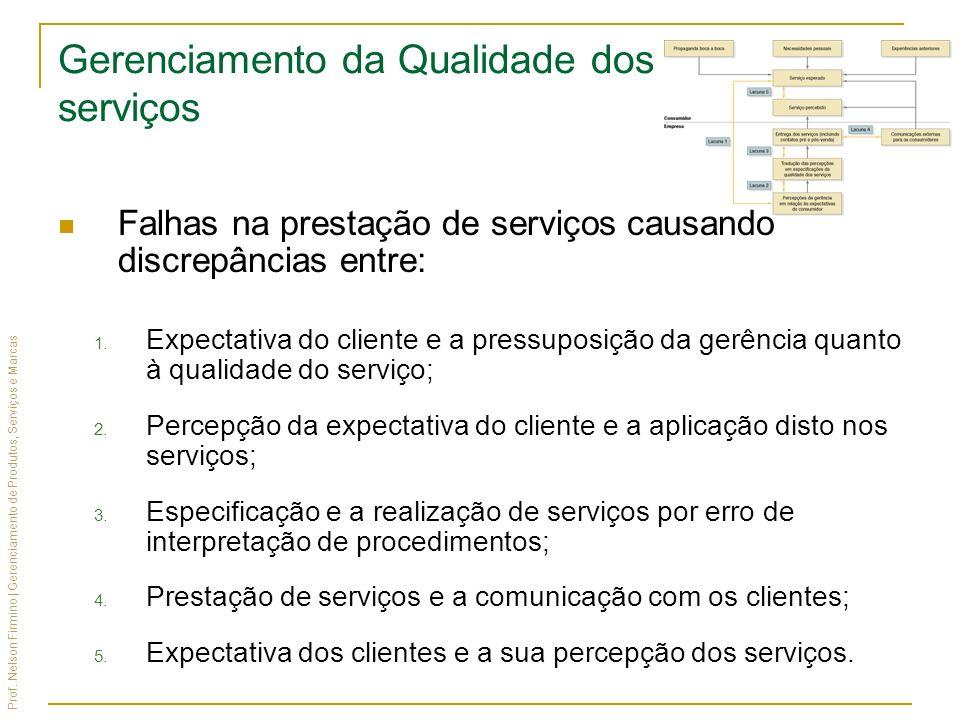 Gerenciamento da Qualidade dos serviços