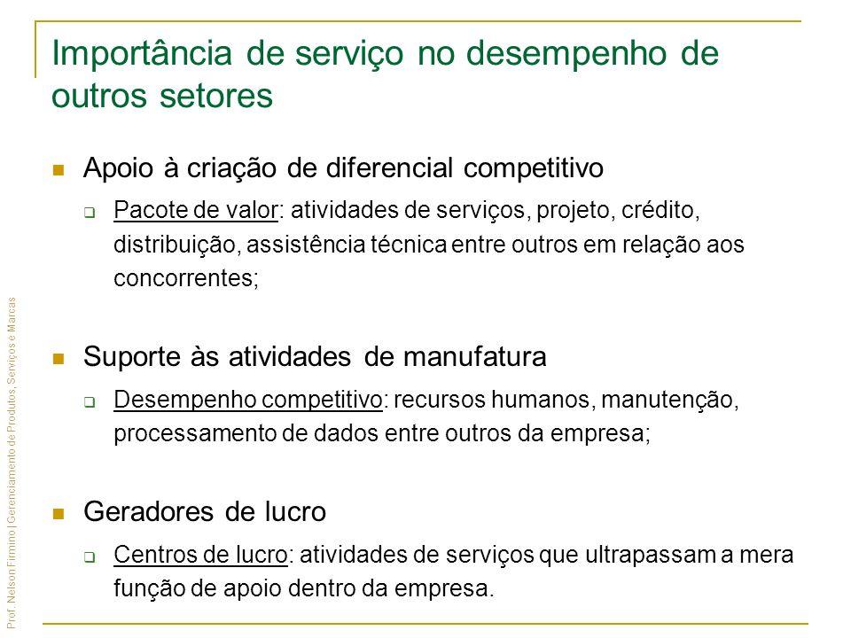 Importância de serviço no desempenho de outros setores
