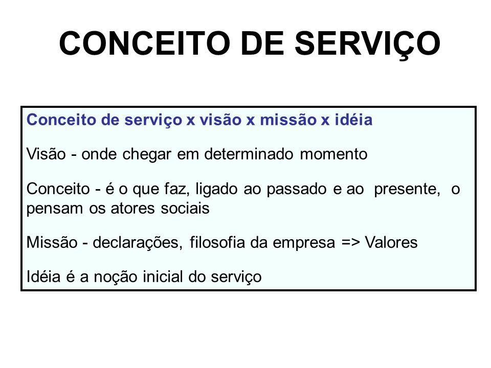 CONCEITO DE SERVIÇO Conceito de serviço x visão x missão x idéia