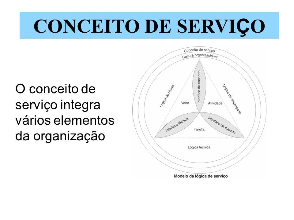 O conceito de serviço integra vários elementos da organização