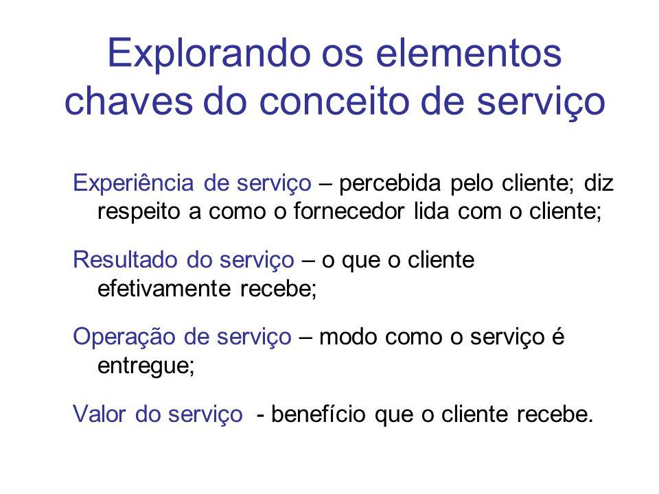 Explorando os elementos chaves do conceito de serviço