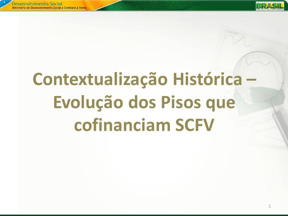 Contextualização Histórica – Evolução dos Pisos que cofinanciam SCFV