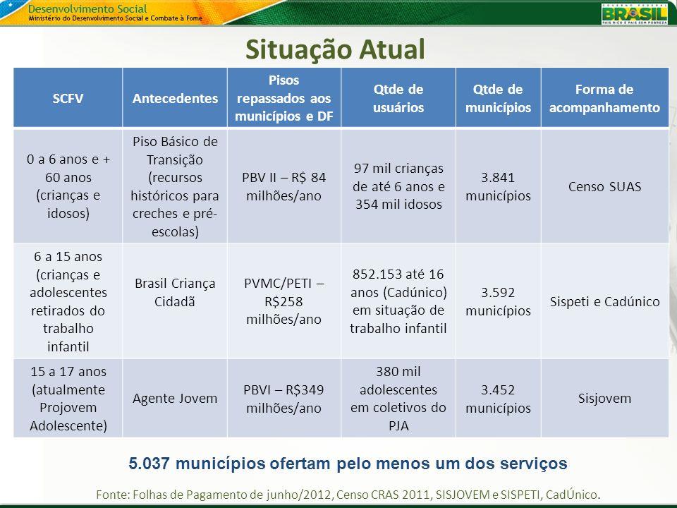 Situação Atual 5.037 municípios ofertam pelo menos um dos serviços