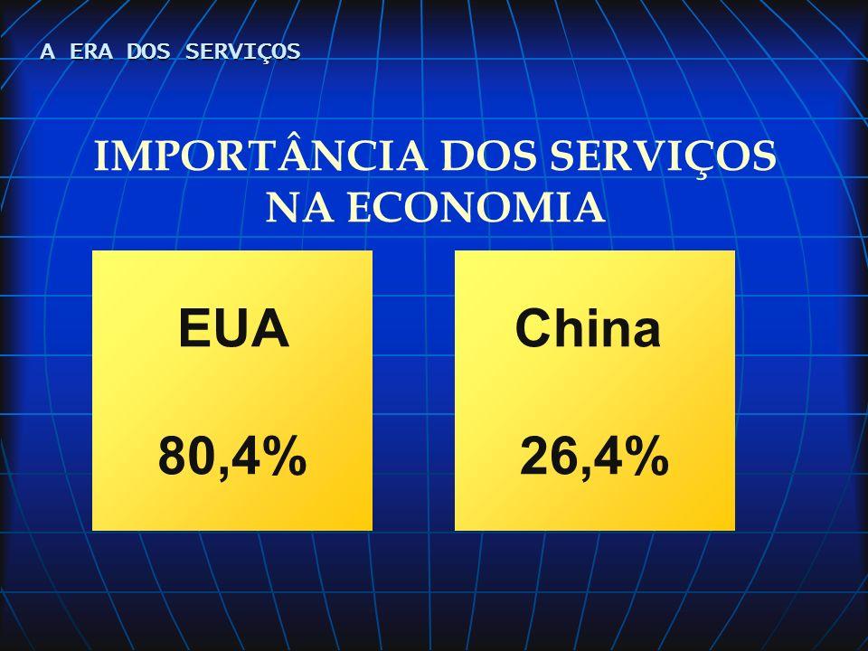 IMPORTÂNCIA DOS SERVIÇOS NA ECONOMIA
