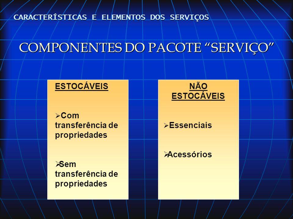 COMPONENTES DO PACOTE SERVIÇO
