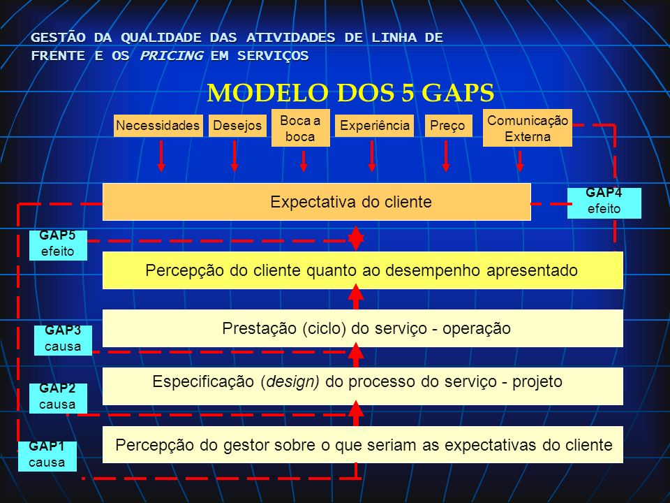 MODELO DOS 5 GAPS Expectativa do cliente