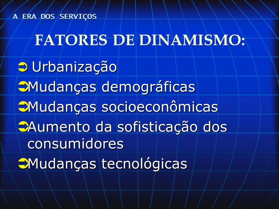 FATORES DE DINAMISMO: Mudanças demográficas Mudanças socioeconômicas
