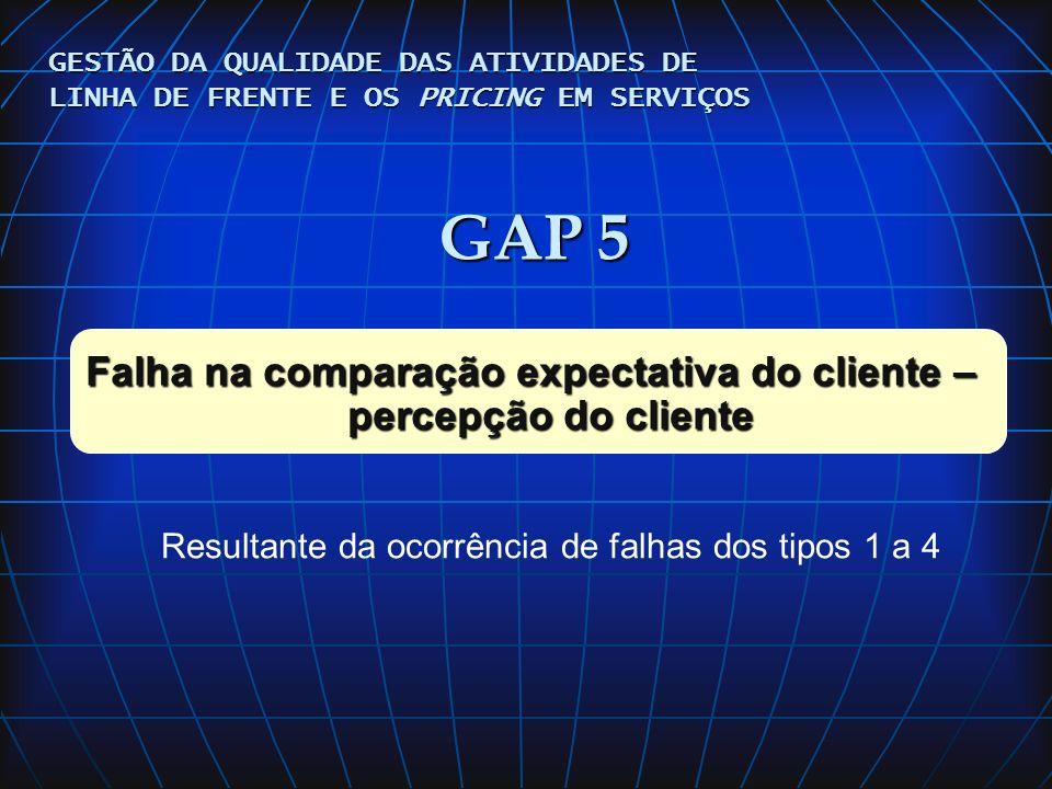 Falha na comparação expectativa do cliente – percepção do cliente
