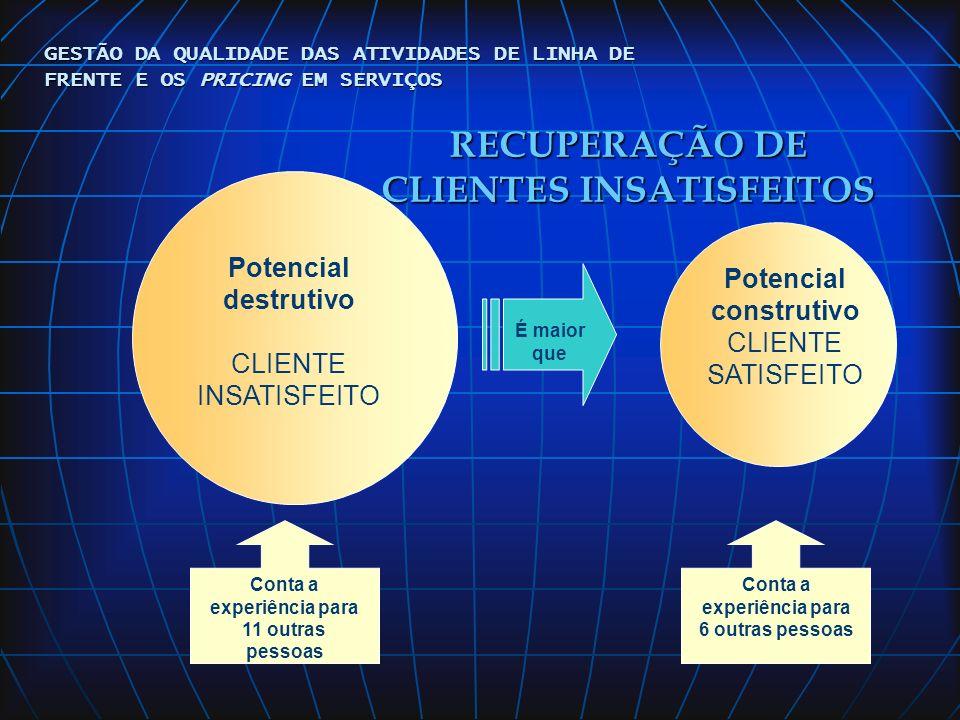 RECUPERAÇÃO DE CLIENTES INSATISFEITOS