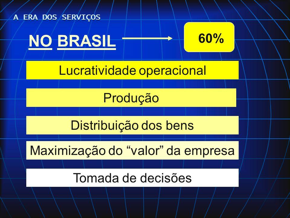 NO BRASIL 60% Lucratividade operacional Produção Distribuição dos bens