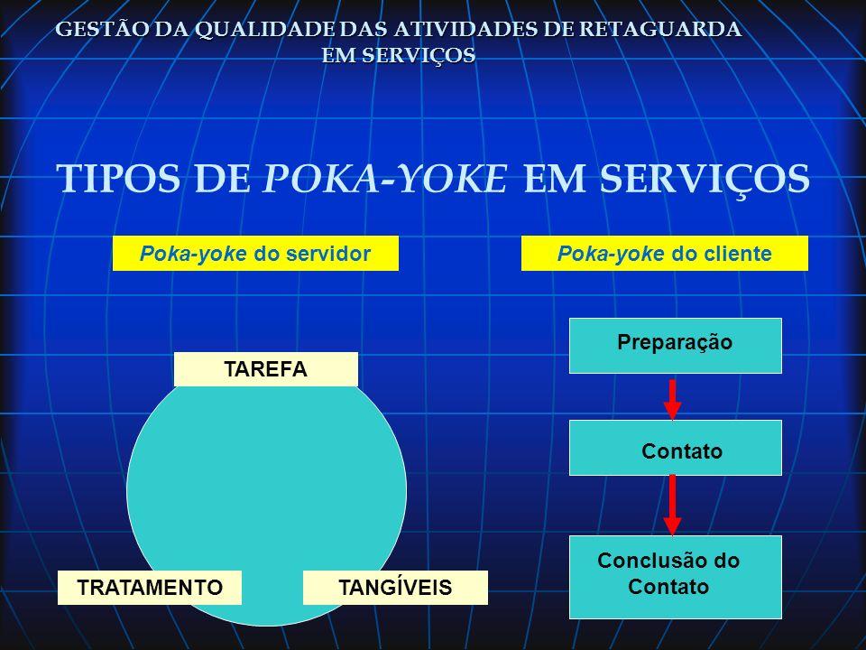 TIPOS DE POKA-YOKE EM SERVIÇOS