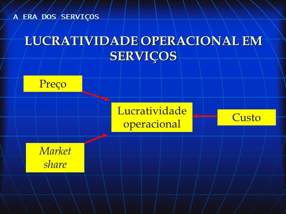 LUCRATIVIDADE OPERACIONAL EM SERVIÇOS