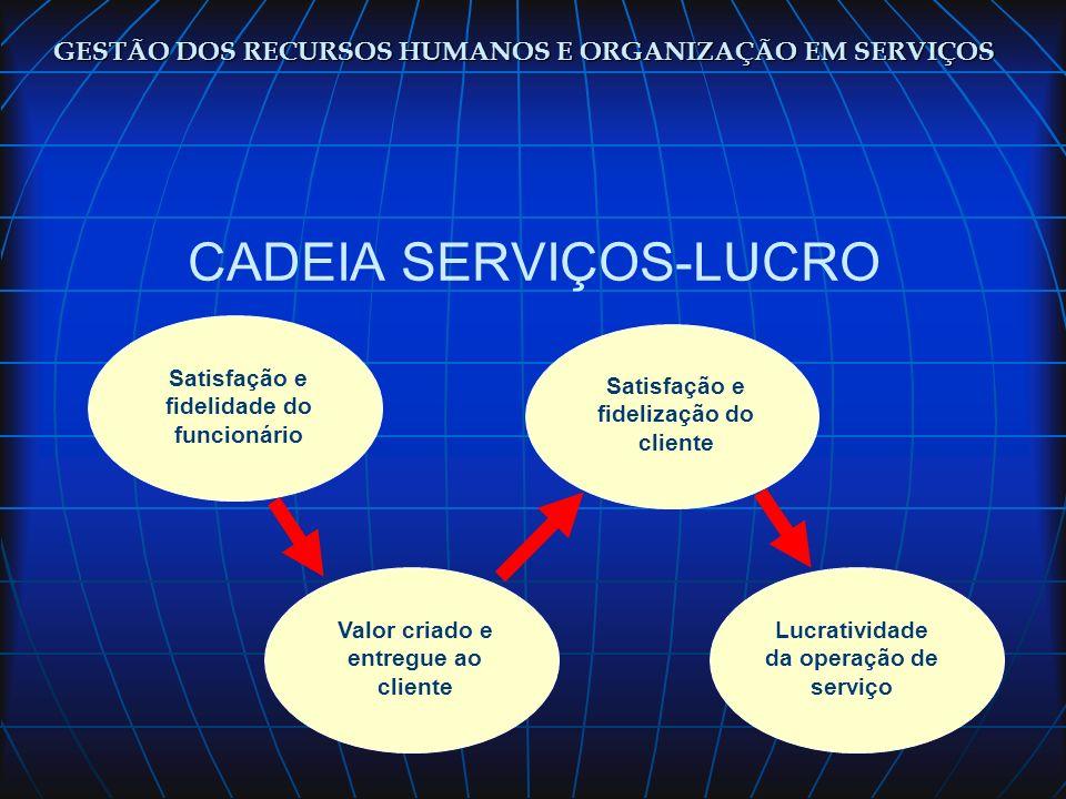 CADEIA SERVIÇOS-LUCRO