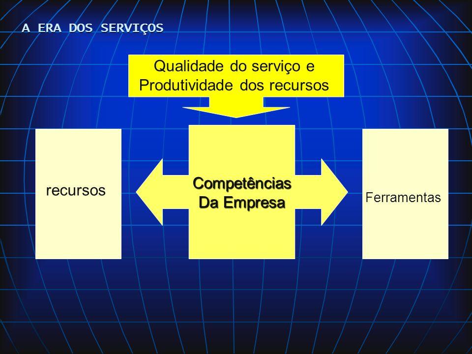 Qualidade do serviço e Produtividade dos recursos