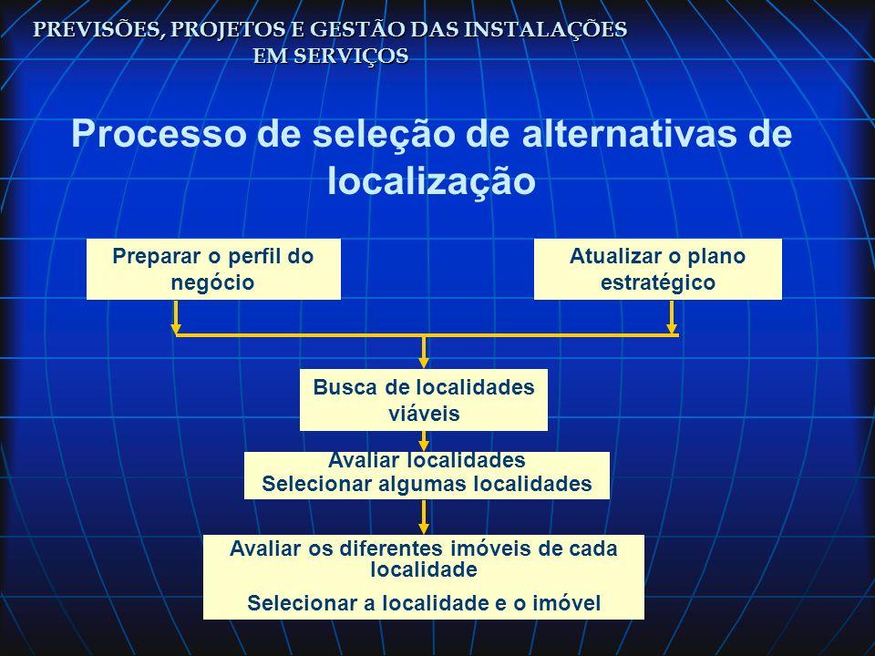 Processo de seleção de alternativas de localização