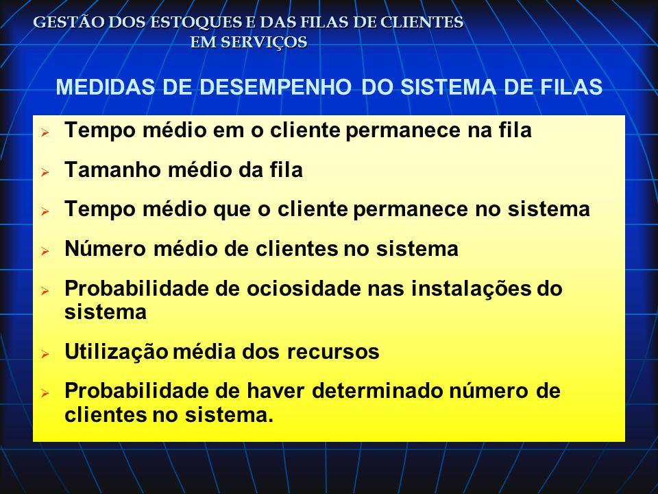 MEDIDAS DE DESEMPENHO DO SISTEMA DE FILAS