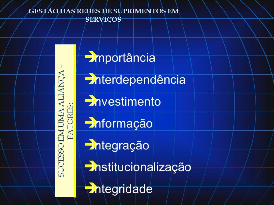 GESTÃO DAS REDES DE SUPRIMENTOS EM SERVIÇOS