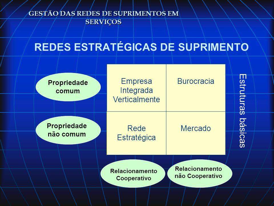 REDES ESTRATÉGICAS DE SUPRIMENTO