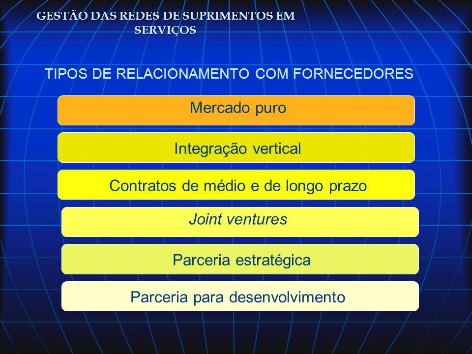 TIPOS DE RELACIONAMENTO COM FORNECEDORES