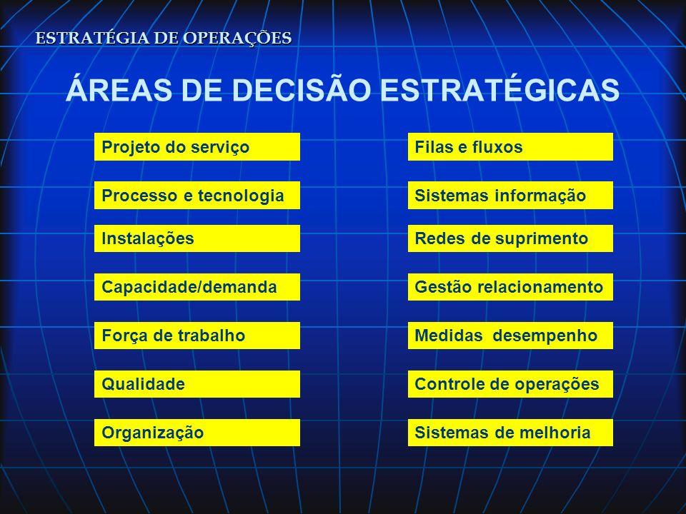 ÁREAS DE DECISÃO ESTRATÉGICAS