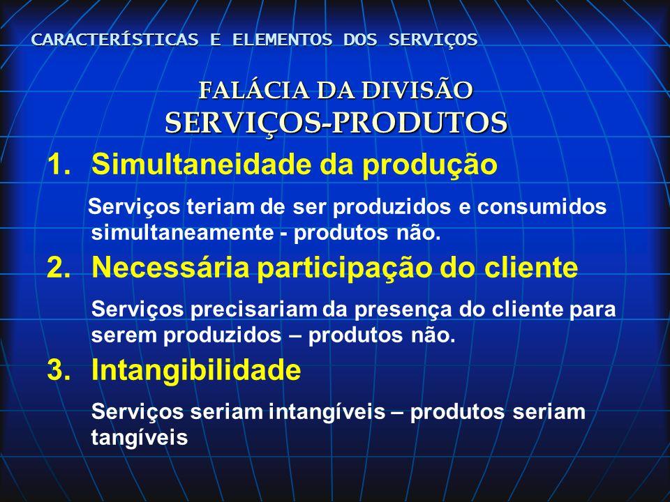 FALÁCIA DA DIVISÃO SERVIÇOS-PRODUTOS