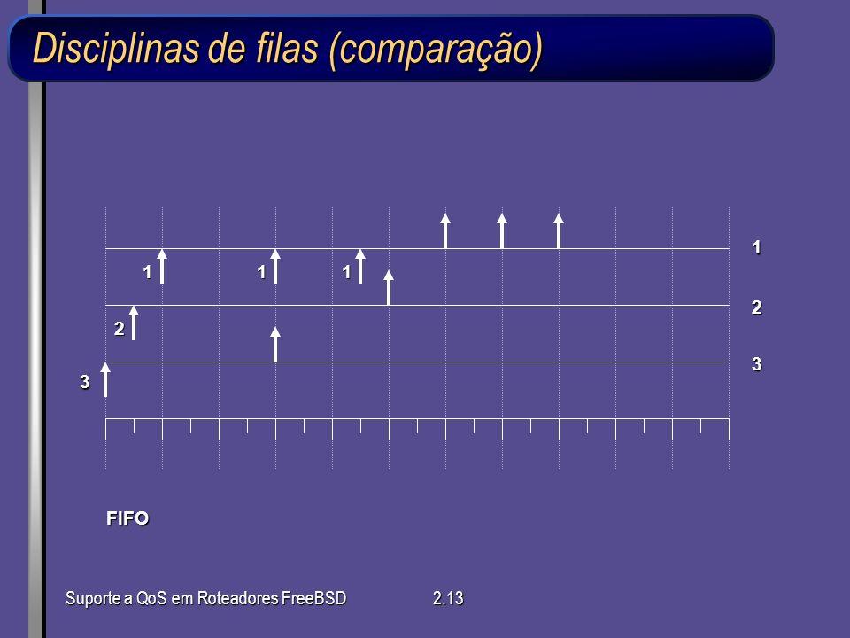 Disciplinas de filas (comparação)