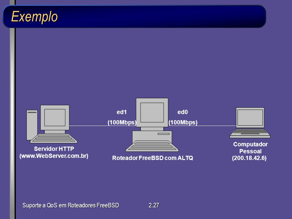Exemplo Suporte a QoS em Roteadores FreeBSD ed1 (100Mbps) ed0