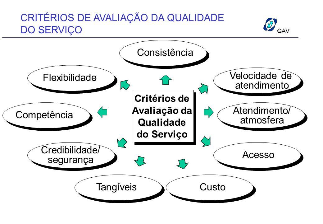 CRITÉRIOS DE AVALIAÇÃO DA QUALIDADE