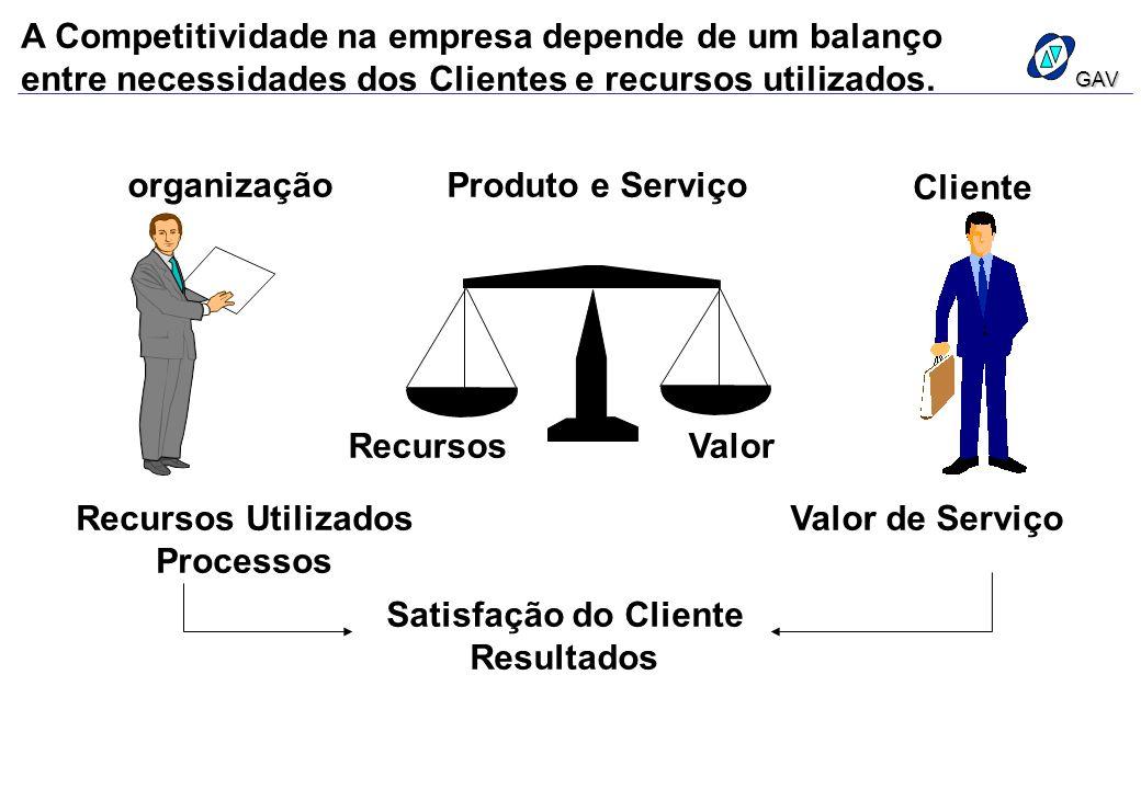 A Competitividade na empresa depende de um balanço entre necessidades dos Clientes e recursos utilizados.