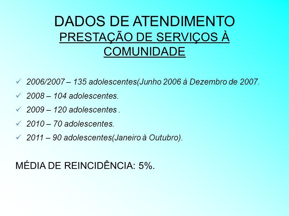 DADOS DE ATENDIMENTO PRESTAÇÃO DE SERVIÇOS À COMUNIDADE