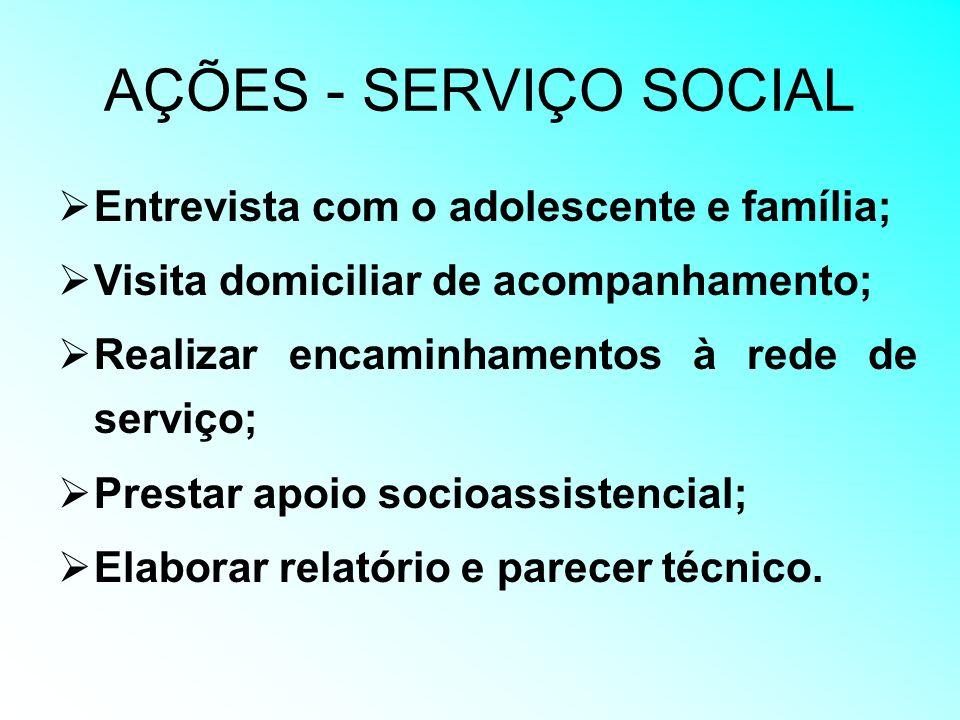 AÇÕES - SERVIÇO SOCIAL Entrevista com o adolescente e família;