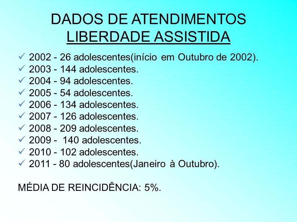 DADOS DE ATENDIMENTOS LIBERDADE ASSISTIDA
