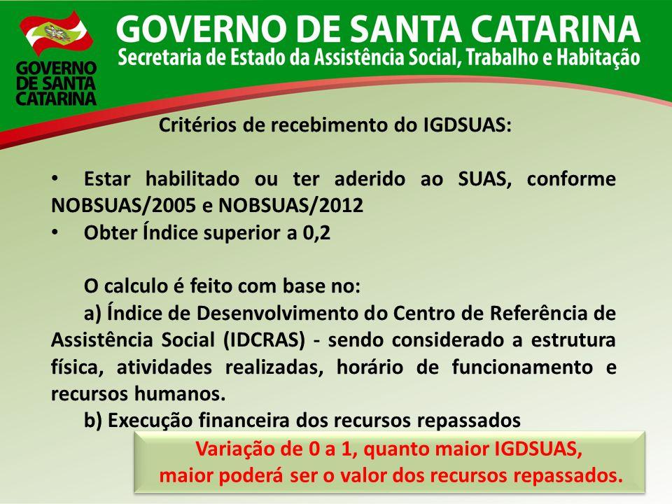 Critérios de recebimento do IGDSUAS: