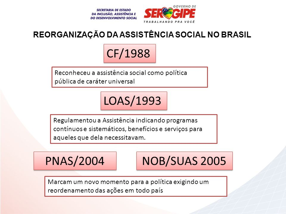 REORGANIZAÇÃO DA ASSISTÊNCIA SOCIAL NO BRASIL
