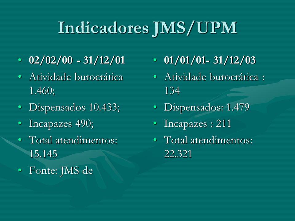 Indicadores JMS/UPM 02/02/00 - 31/12/01 Atividade burocrática 1.460;