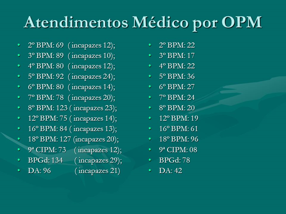 Atendimentos Médico por OPM