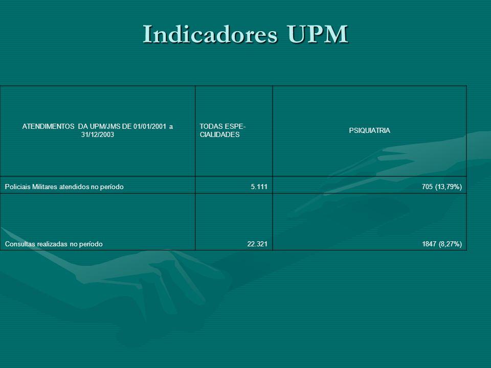 ATENDIMENTOS DA UPM/JMS DE 01/01/2001 a 31/12/2003